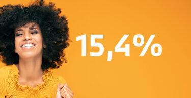 """Glückliche Frau, neben ihr die Zahlen """"15,4%""""."""